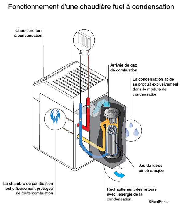 Chaudière_fioul_condensation