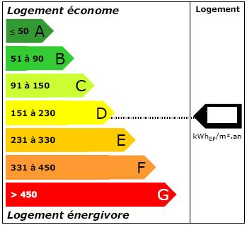 Etiquette_Energie_DPE