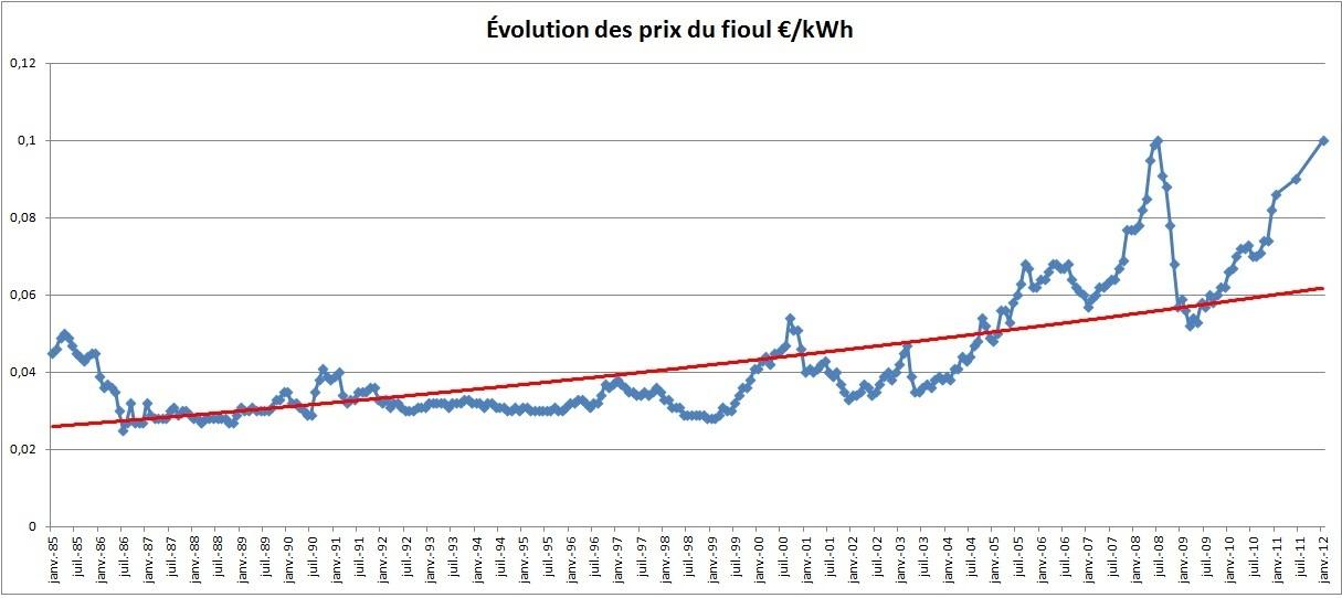 Evolution_prix_du_fioul_domestique